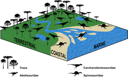 Diagram showing dinosaurs in different environments