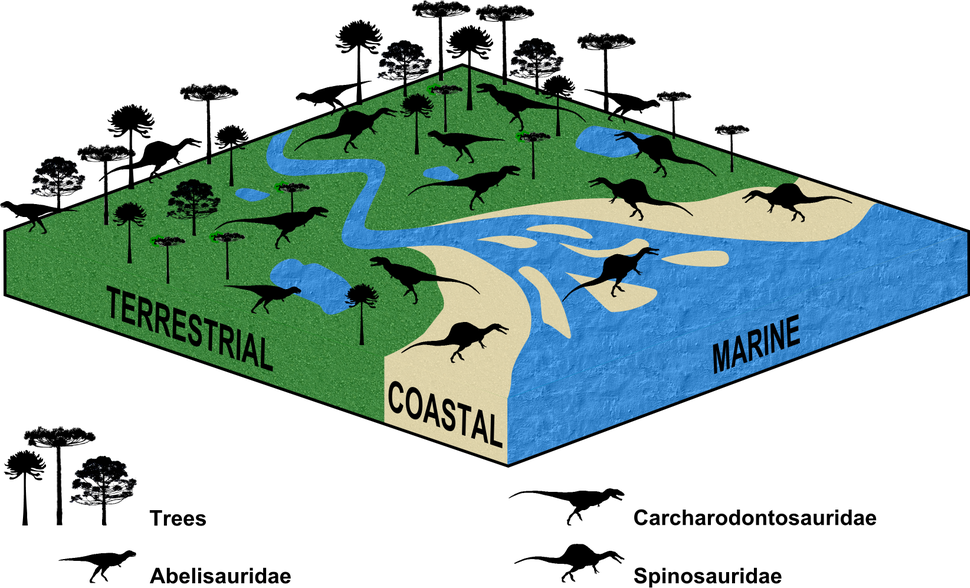 Spatial theropod ecology