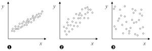 1. Strong correlation, 2. Weak correlation, 3....