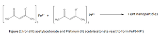 Iron–platinum nanoparticle - Synthesis of Iron-Platinum Nanoparticles