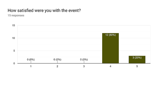 TWLCon 2019 India Feedback (Overall).png