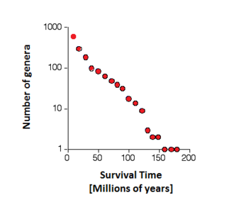 Red Queen hypothesis - The Red Queen at the genus level: The linear relationship between survival times and the logarithm of the number of genera suggests that the probability of extinction is constant over time. Redrawn from Leigh Van Valen (1973).