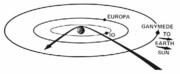 La rencontre de Pioneer 10 avec Jupiter