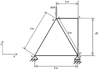 Structural analysis - Image: Truss Structure Analysis, Full Figure 2
