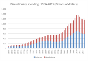 Discretionary spending - Comparison of U.S. discretionary spending on defense and nondefense.