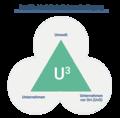U3 modell Personalwesen peats-de wikigrafik.png
