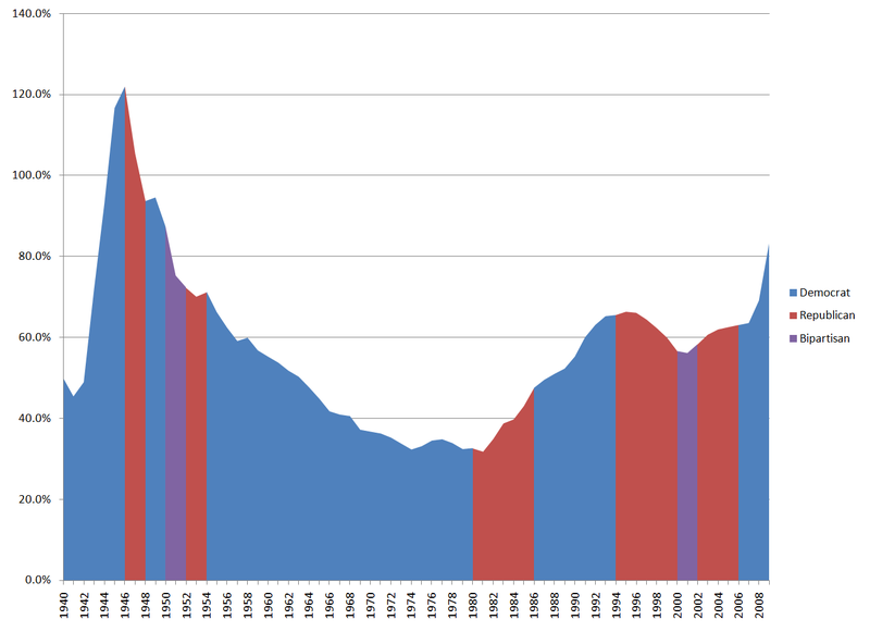 US Federal Debt as Percent of GDP by Senate Majority Party (1940 to 2009).png