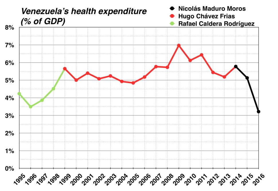 Venezuela's health expenditure; 1999 -