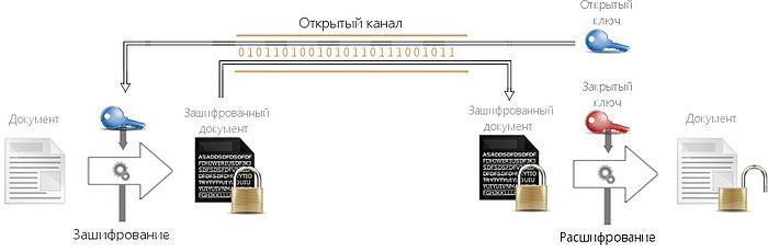 Асимметричное шифрование (с