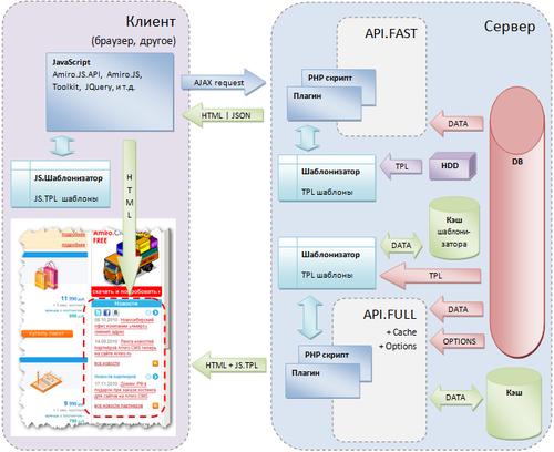Общая схема работы API Amiro.