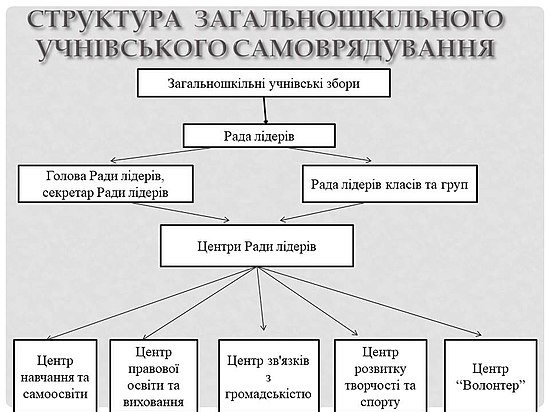 Структура учнівського самоврядування