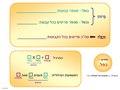 נתונים לשאלות מילוליות בכפל וחילוק.pdf