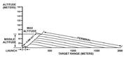 1-29 Direct attack flight path.