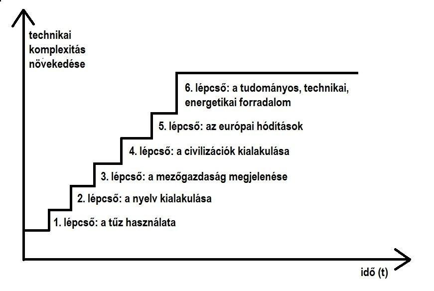 6 lépcső