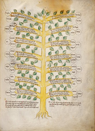 Tree of virtues and tree of vices - Ink and Watercolour Circa 1420-30.