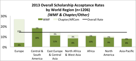 Acceptance rates overall.png