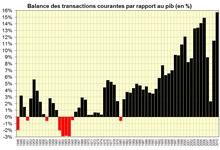 Balance des transactions courantes