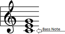 how to read bass notes