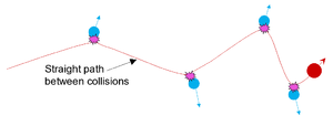 Collision cascade - Schematic illustration of independent binary collisions between atoms