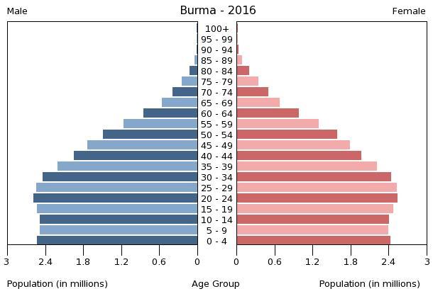 Bevölkerungspyramide Myanmar 2016