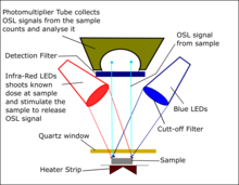 Optisch gestimuleerd luminescentie dating wiki