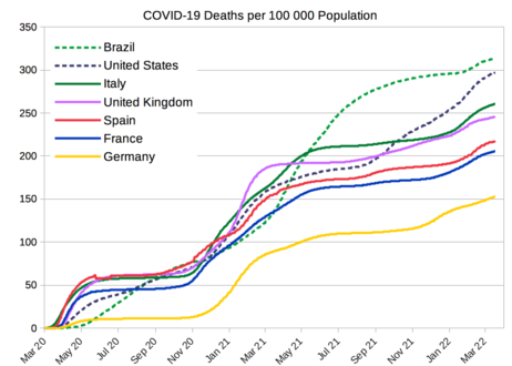 COVID-19 deaths per 100 000 population from selected countries[403]