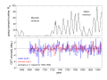 Central England Temperature and the Maunder Minimum.png