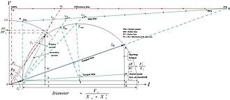 Circle diagram - Constant air-gap induction motor circle diagram