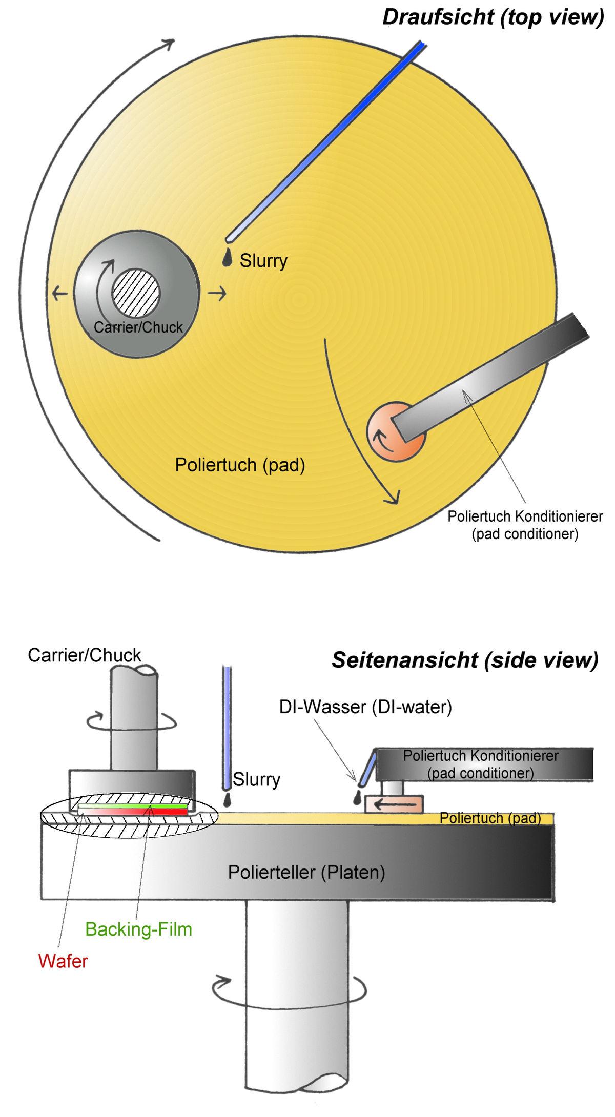 化學機械平坦化 維基百科,自由的百科全書