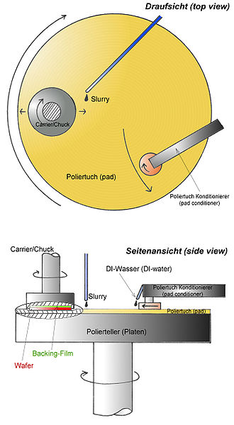 Platen - A planar in semiconductor wafer polishing