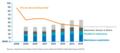 Coûts de la filière hydroélectrique par année.png