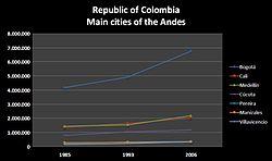 Población de las principales ciudades de los Andes colombianos.