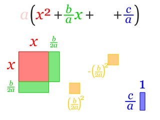 Completing the square Method for solving quadratic equations