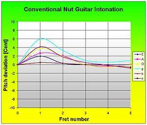 Zero fret - Guitar with nut.