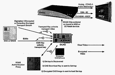 400px DCAS_system_diagram downloadable conditional access system wikipedia bell fibe tv wiring diagram at panicattacktreatment.co