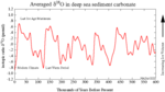 An average of several samples of δ18O, a proxy for temperature, for the last 600,000 years