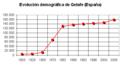 Demografía Getafe (España).png