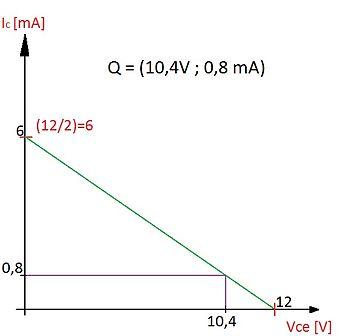 En este gráfico se muestra el resultado obtenido, sobre la recta de  polarización en color verde con los valores máximos de Vce e Ic, indicando  la corriente, ... a090238382