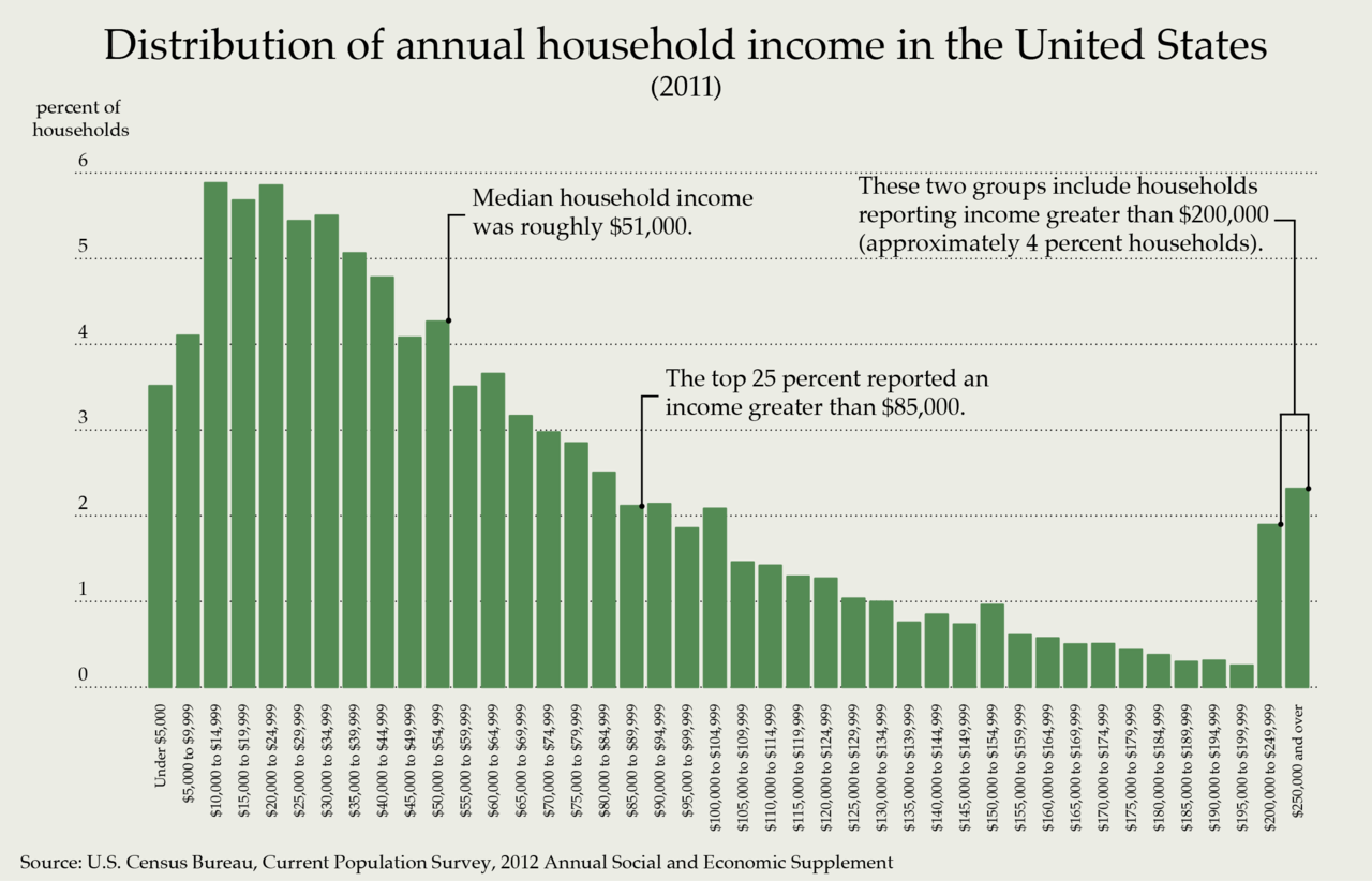a look at the income inequality in the united states Income inequality in america every working person in the united states receives an income whether it is as we look at the components that define income.