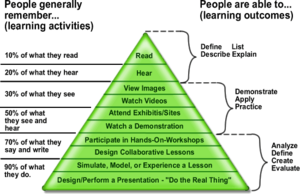 """Edgar Dale - An example of the false """"cone of learning"""" attributed to Dale"""