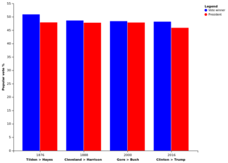 United States presidential elections in which the winner lost the popular vote - Comparison of the presidential elections of 1876, 1888, 2000, and 2016, in which the Electoral College winners lost the popular vote; only in 1876 did the unsuccessful candidate receive more than 50 percent