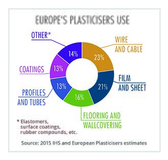 Phthalate - 2015 Review of the different end use applications where plasticiser is used