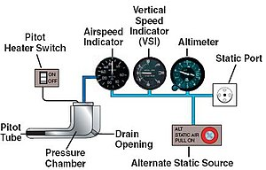 Pitot-static system - Diagram of a pitot-static system including the pitot tube, pitot-static instruments and static port