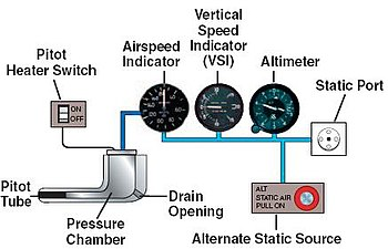 Awesome Pitot Static System Wikipedia Wiring Cloud Hisonuggs Outletorg
