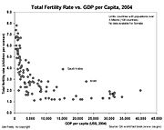 Graph of Total Fertility Rate vs. GDP per capita of the corresponding country, 2004. Only countries with over 5 Million population were plotted to reduce outliers. Sources: CIA World Fact Book. For details, see List of countries and territories by fertility rate
