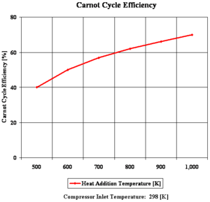 Heat engine - Figure 2: Carnot cycle efficiency with changing heat addition temperature.