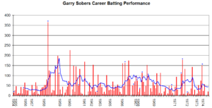 Garfield Sobers - Garfield Sobers's career performance graph.