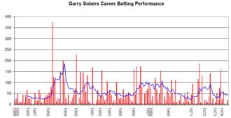 Garfield Sobers - Garfield Sobers's career performance graph.
