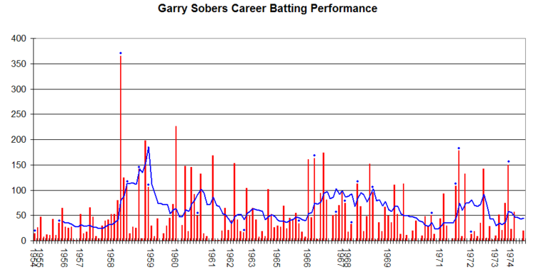 Garry Sobers Graph.png