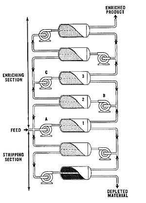 K-25 - Gaseous diffusion process. A number of barriers is connected together to form a cascade.